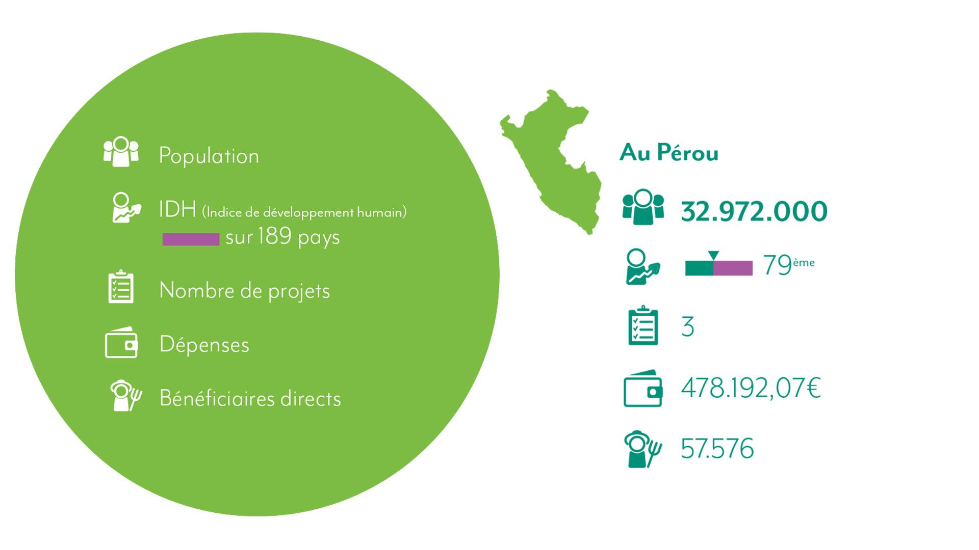 Chiffres Pérou 2021