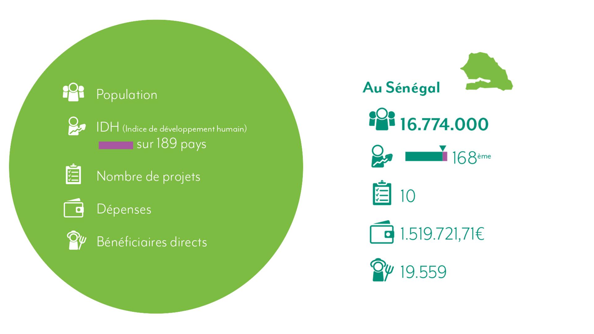 Chiffres Sénégal 2021