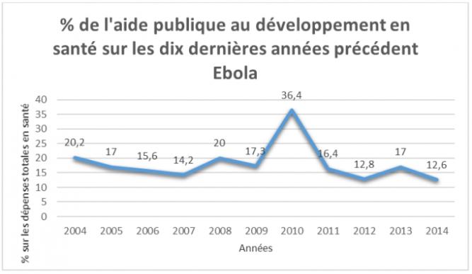 Aide publique au développement en santé sur les 10 dernières années précédent Ebola