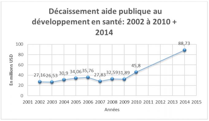 Décaissement aide publique au développement en santé : 2002 à 2010 + 2014