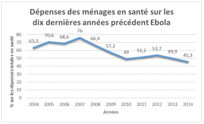 Dépenses des ménages en santé sur les 10 dernières années précédent Ebola