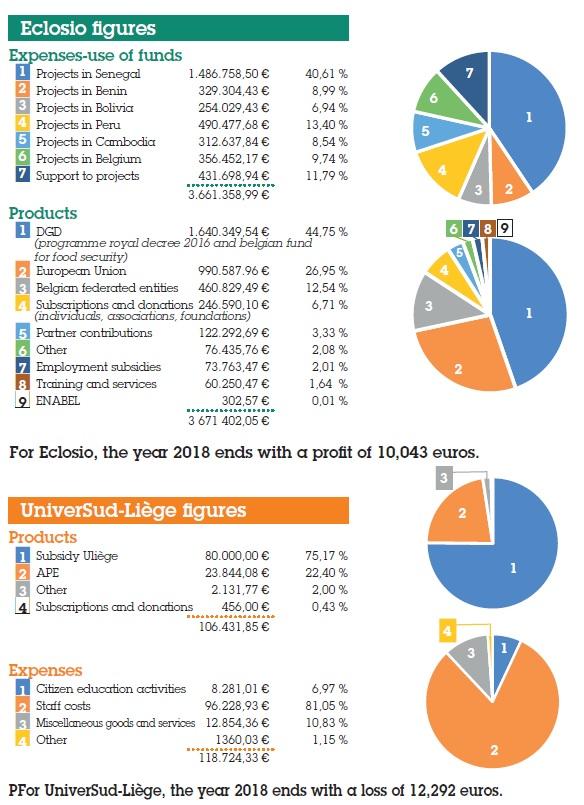 Eclosio-bilan financier EN