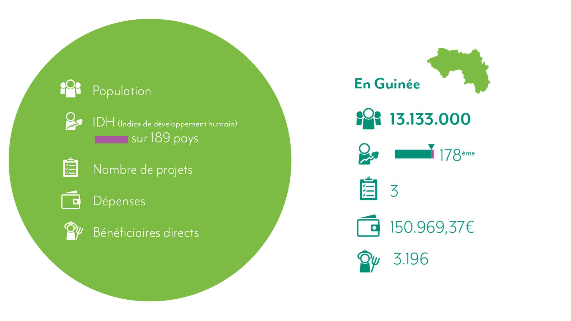 Chiffres 2021 Guinée