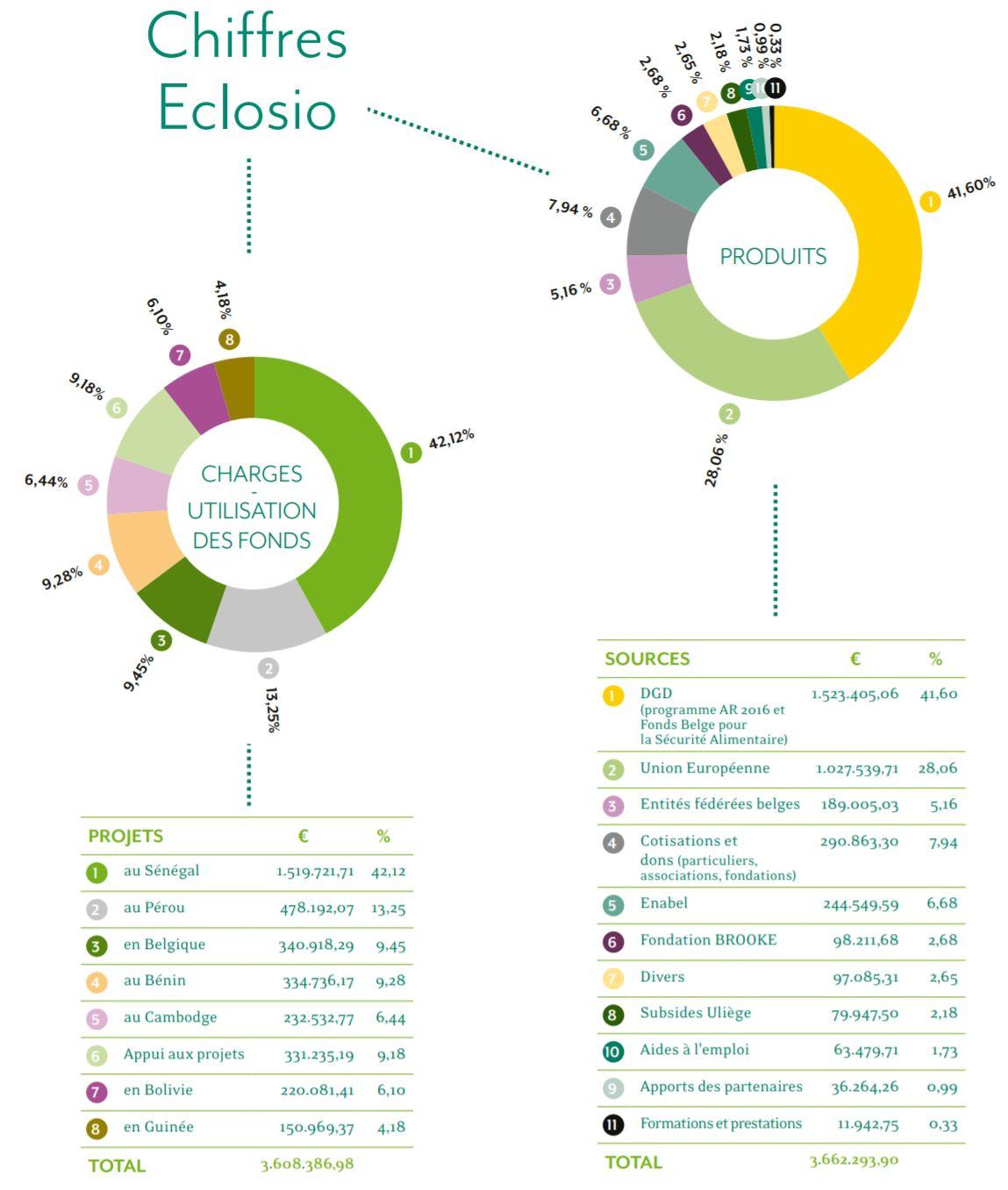 Bilan financier d'Eclosio